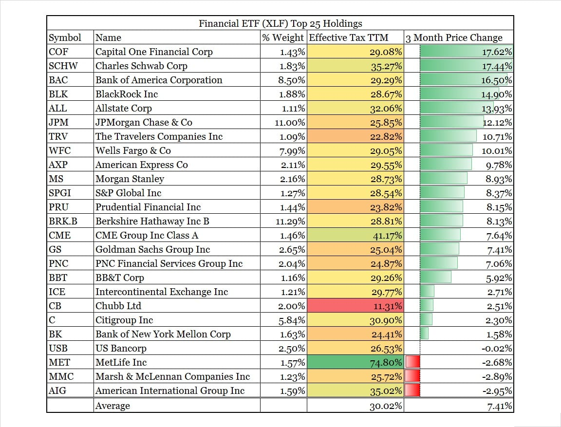 Financial Stocks stock market