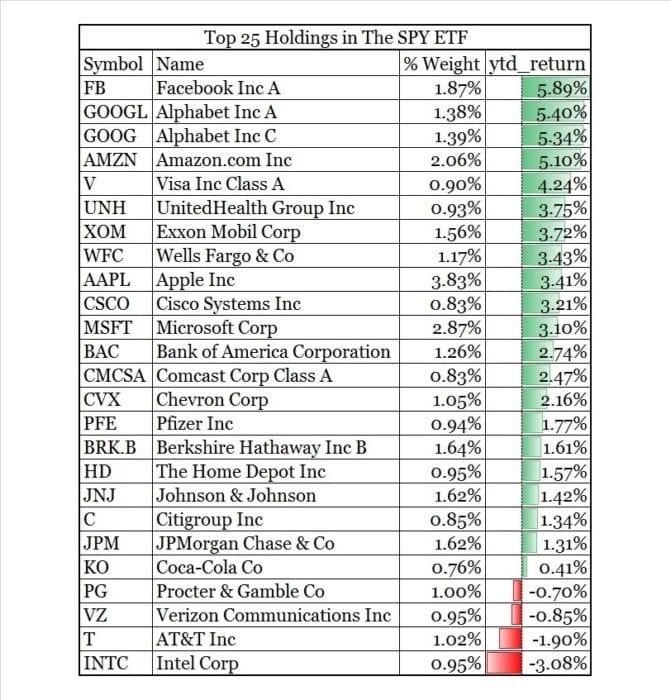 Top 25 S&P 500