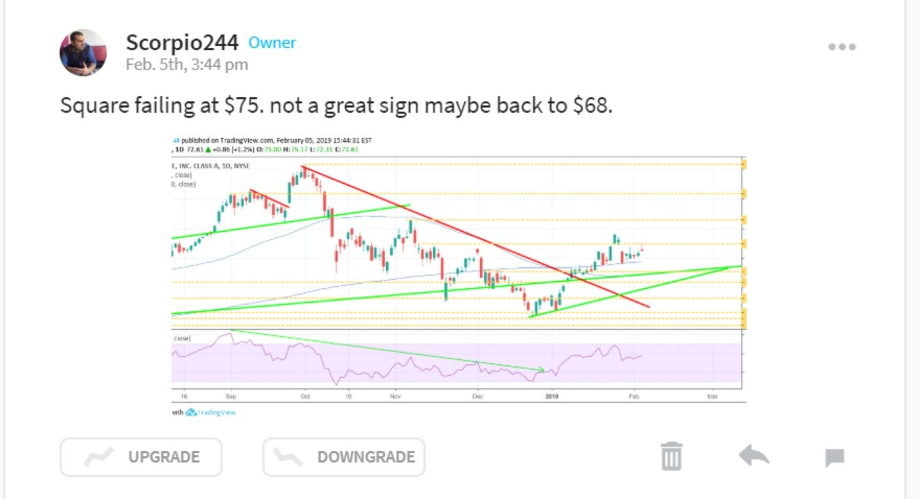 reading the market stock twits
