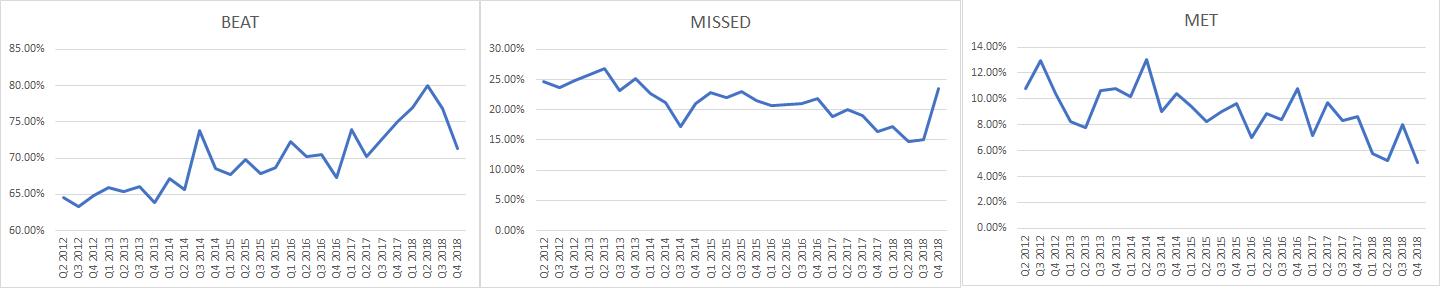 earnings growth S&P 500 stocks