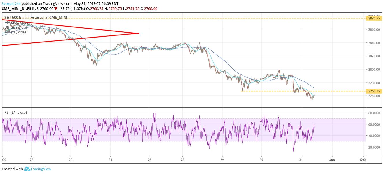 S&P 500, spx, stock market, may 31