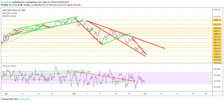 S&P 500, stocks, may 31
