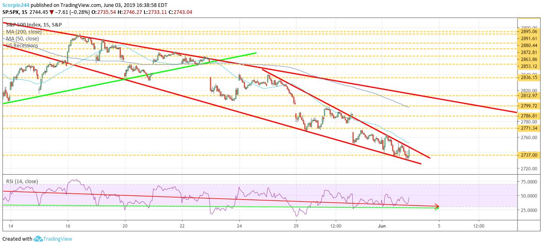 stocks, S&P 500, june 4,