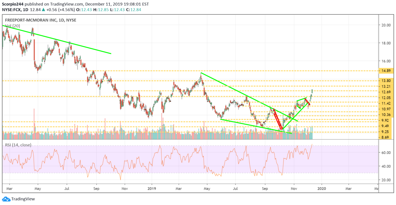 freeport, fcx