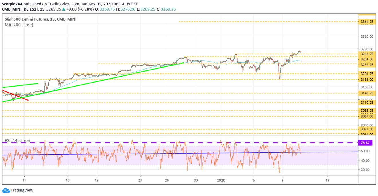 S&P 500 futures