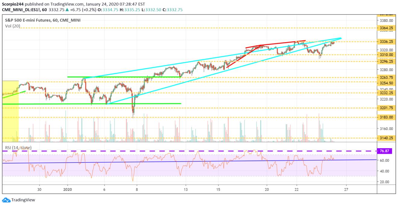 S&P 500, es