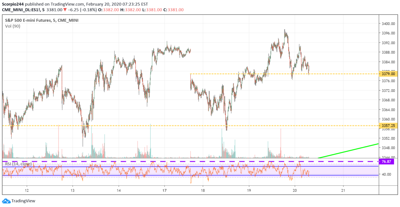 S&P 500 spx