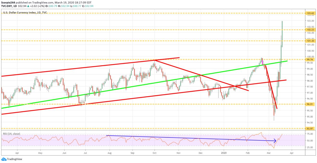 dollar index, dxy