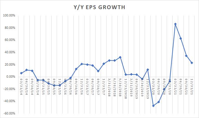 eps trends